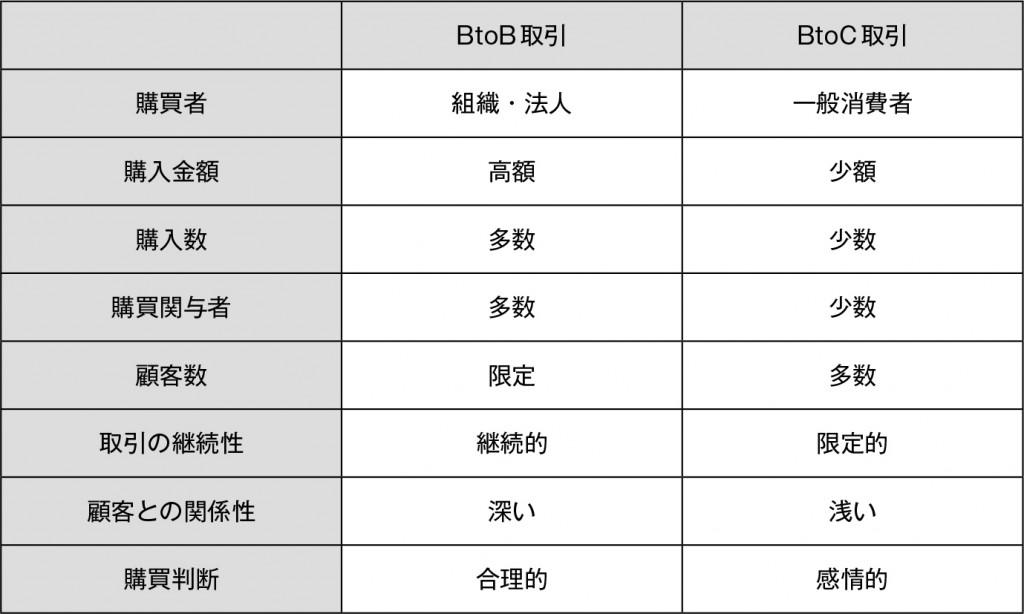 BtoB 取引と BtoC 取引の比較