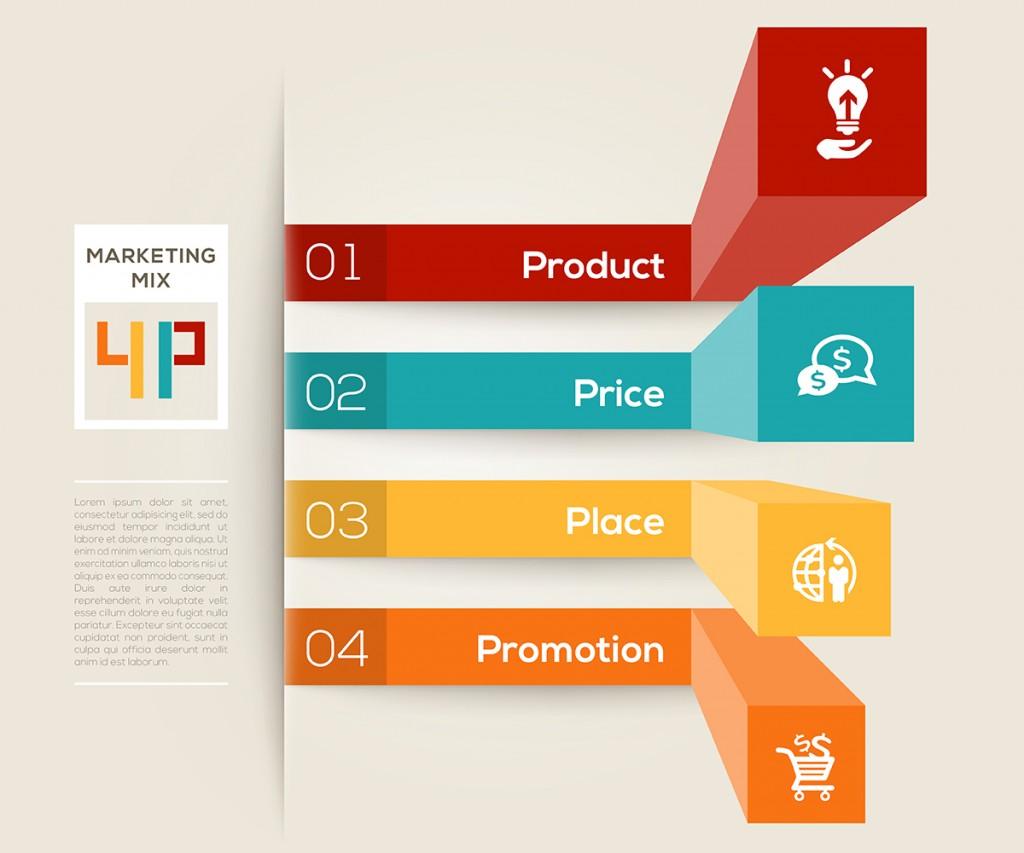 成功例でわかる マーケティングミックス 4p 4c とは brandinglab