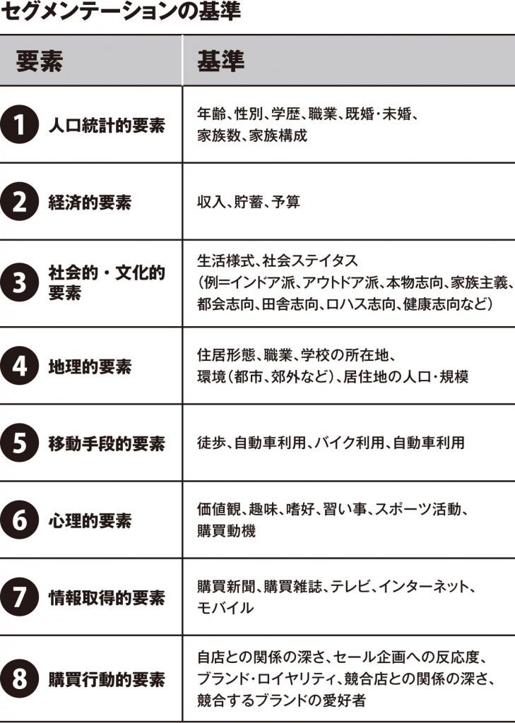 8つの要素