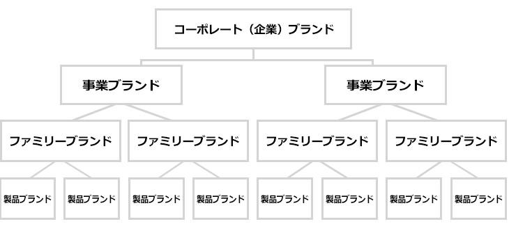 一般的な企業におけるブランドの階層