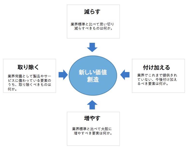 ブルー・オーシャン戦略の図
