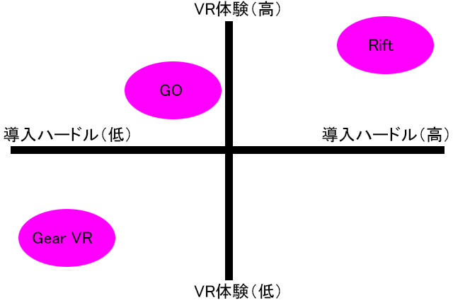 VRマシンのマトリクス